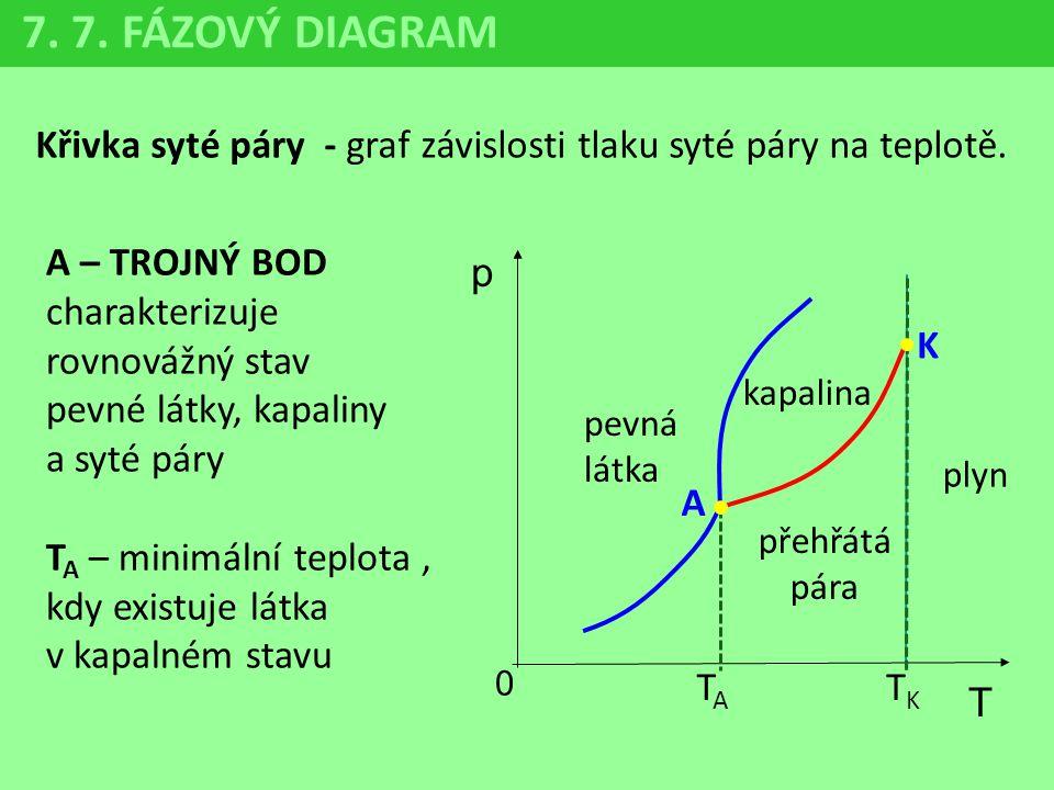 7. 7. FÁZOVÝ DIAGRAM Křivka syté páry - graf závislosti tlaku syté páry na teplotě. A – TROJNÝ BOD charakterizuje rovnovážný stav.
