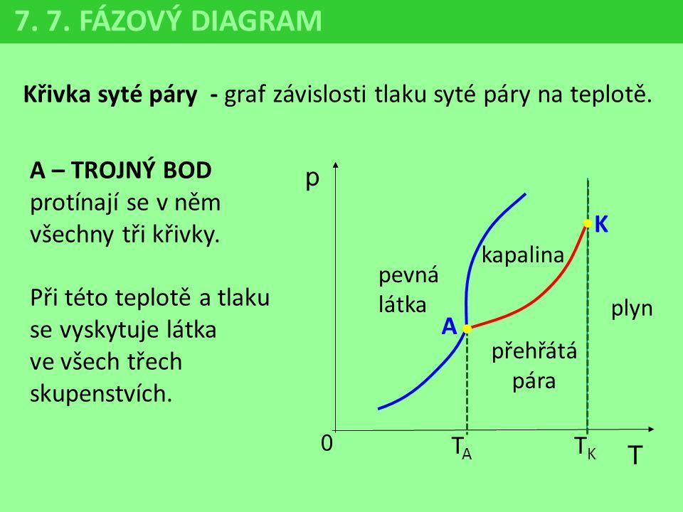 7. 7. FÁZOVÝ DIAGRAM Křivka syté páry - graf závislosti tlaku syté páry na teplotě.