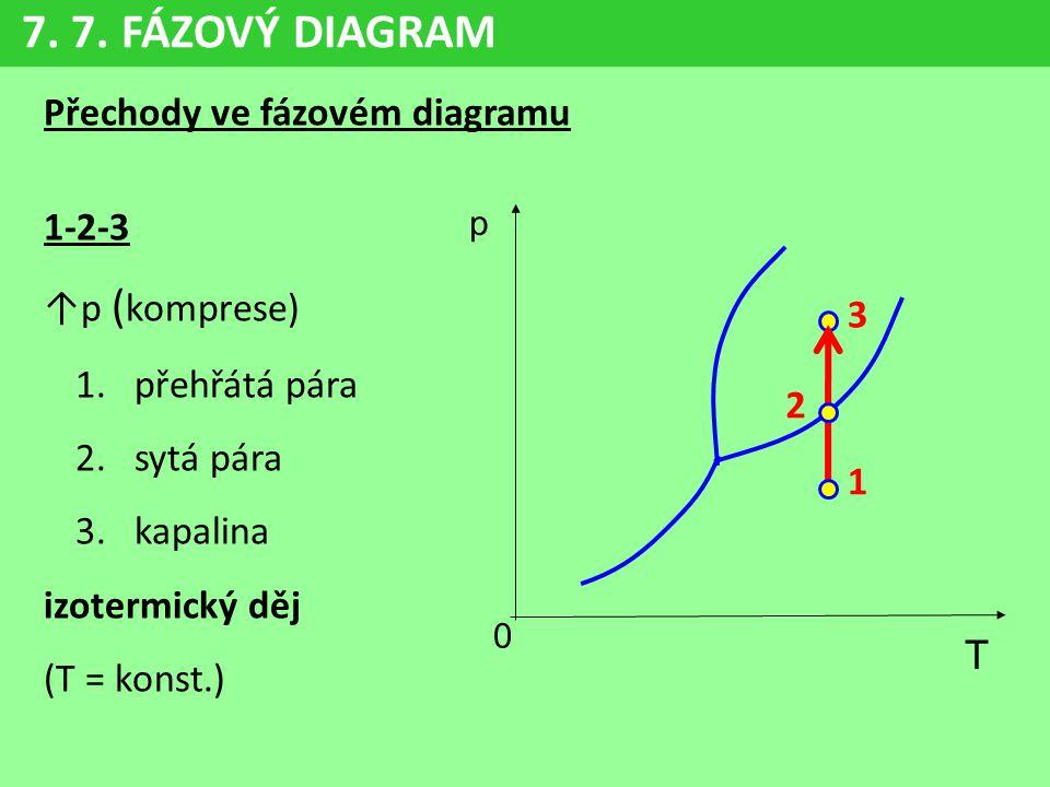 7. 7. FÁZOVÝ DIAGRAM Přechody ve fázovém diagramu 1-2-3 ↑p (komprese)
