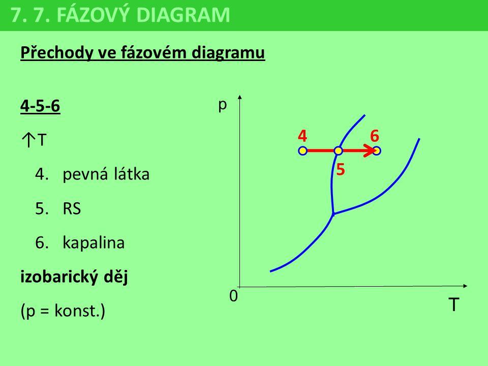 7. 7. FÁZOVÝ DIAGRAM Přechody ve fázovém diagramu 4-5-6 ↑T pevná látka