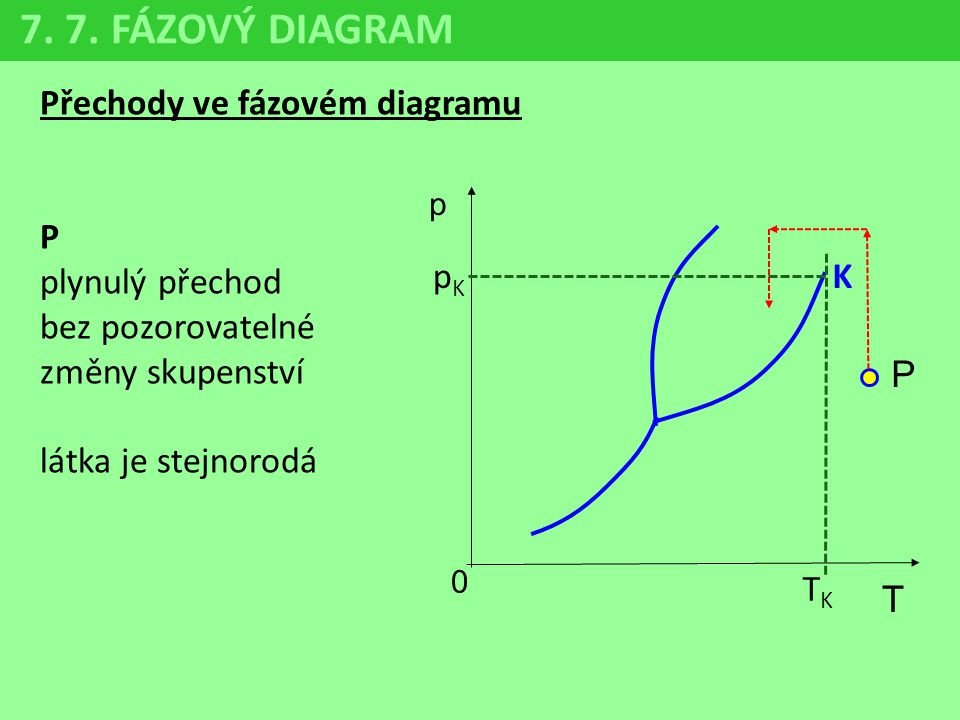 7. 7. FÁZOVÝ DIAGRAM Přechody ve fázovém diagramu P
