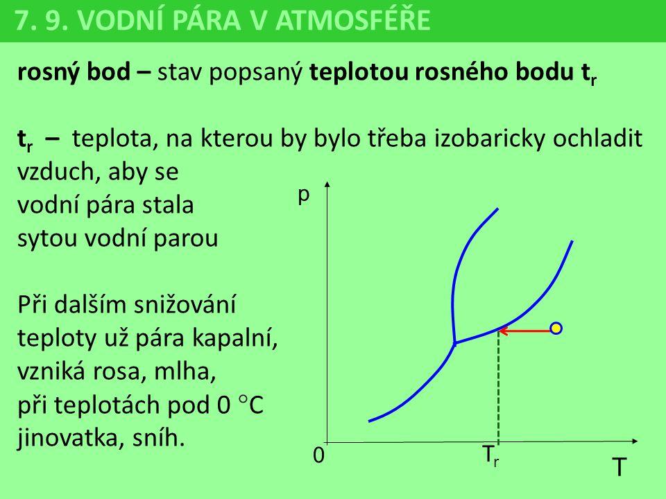 7. 9. VODNÍ PÁRA V ATMOSFÉŘE rosný bod – stav popsaný teplotou rosného bodu tr.