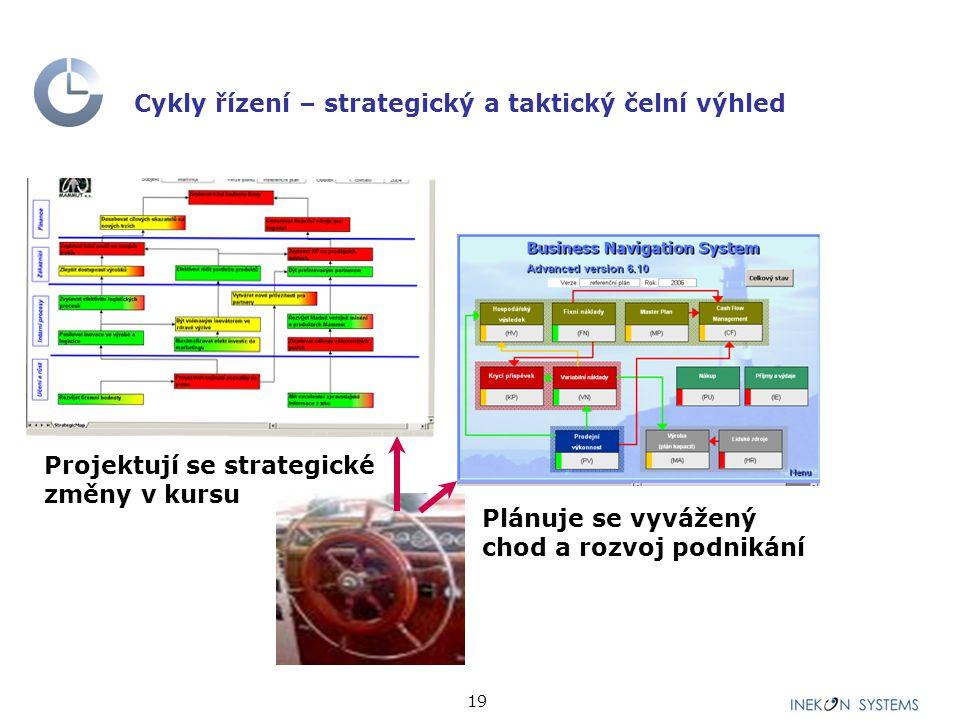 Cykly řízení – strategický a taktický čelní výhled