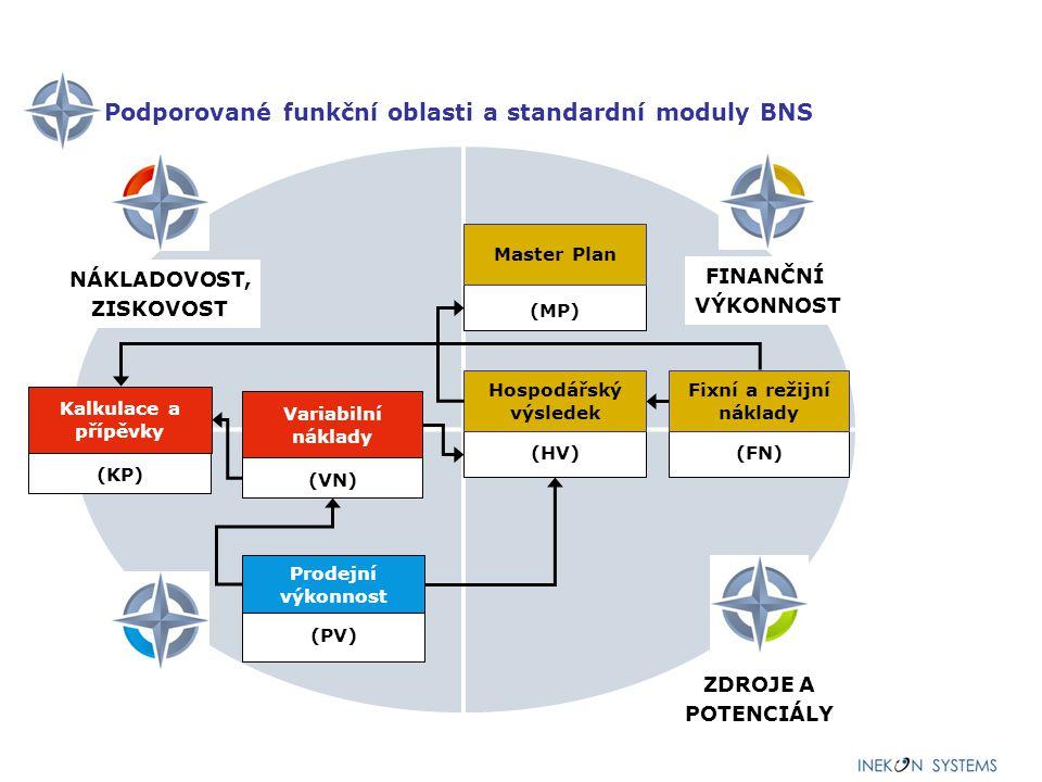 Podporované funkční oblasti a standardní moduly BNS