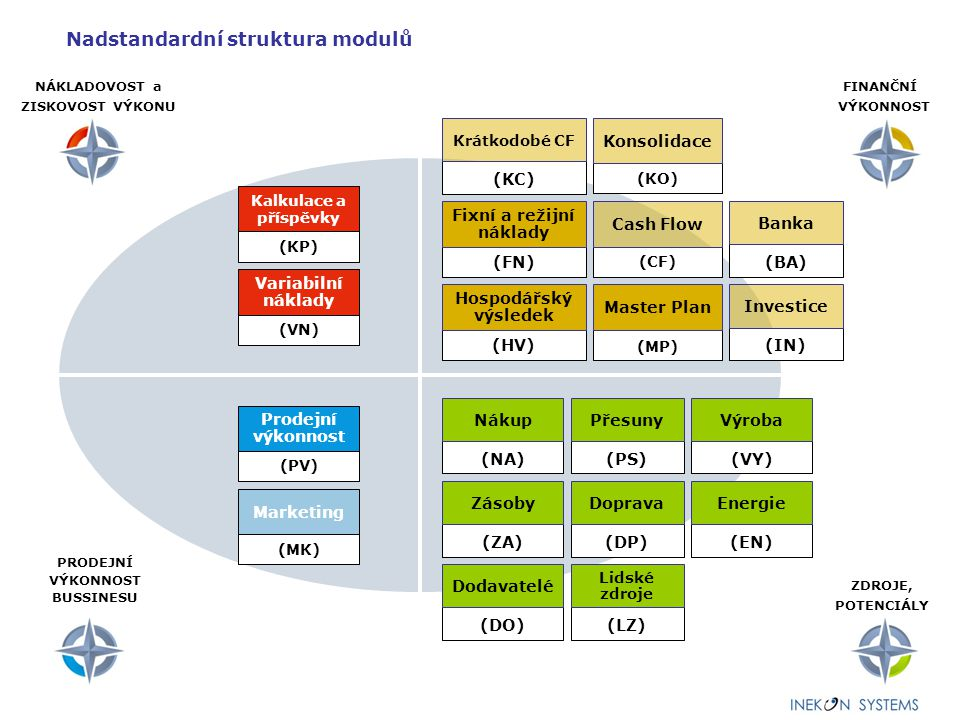 Nadstandardní struktura modulů