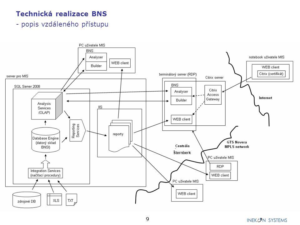 Technická realizace BNS - popis vzdáleného přístupu