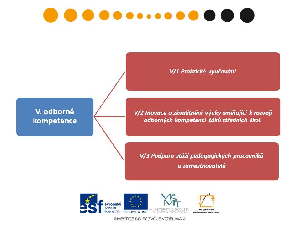 V/1 Praktické vyučování V/3 Podpora stáží pedagogických pracovníků