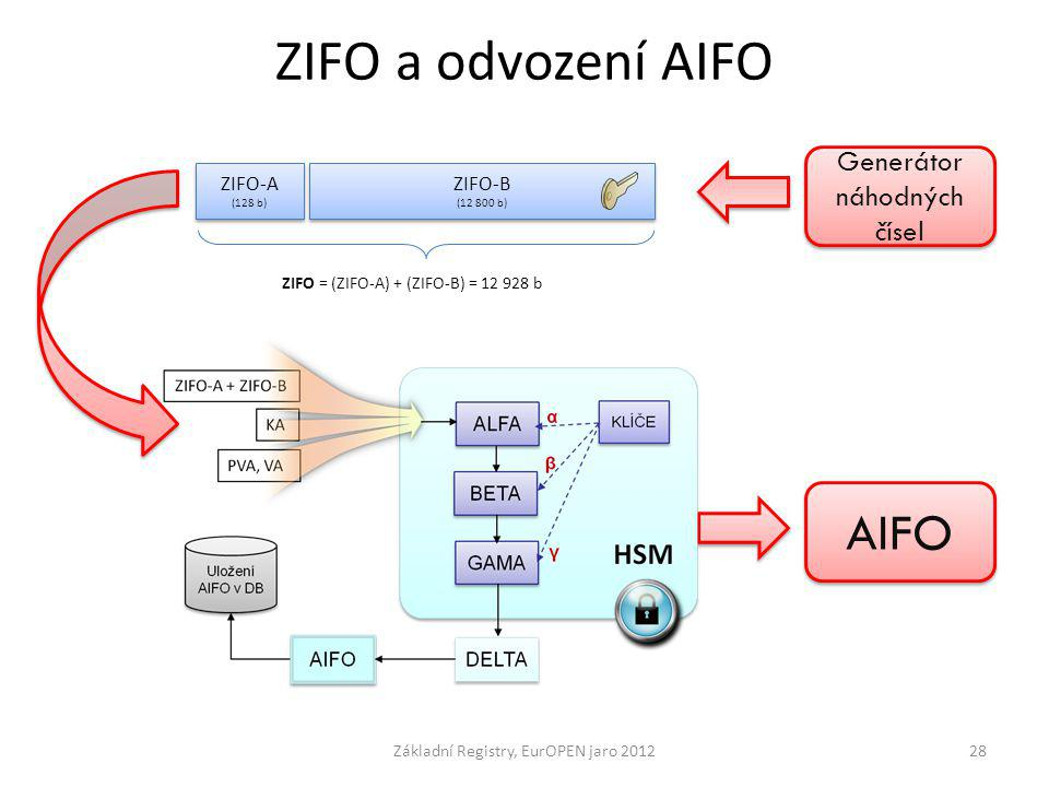 ZIFO a odvození AIFO AIFO Generátor náhodných čísel ZIFO-A ZIFO-B
