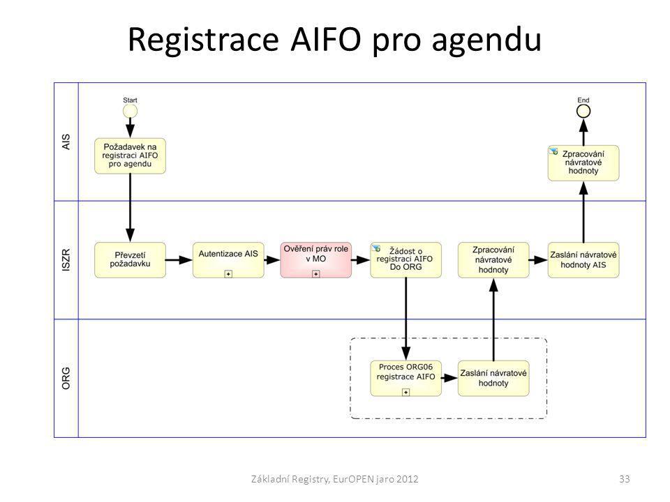 Registrace AIFO pro agendu