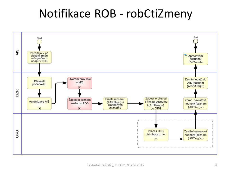 Notifikace ROB - robCtiZmeny