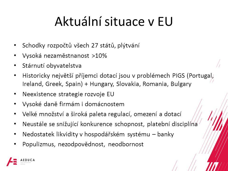 Aktuální situace v EU Schodky rozpočtů všech 27 států, plýtvání