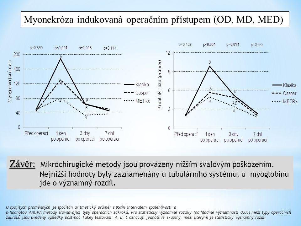 Myonekróza indukovaná operačním přístupem (OD, MD, MED)