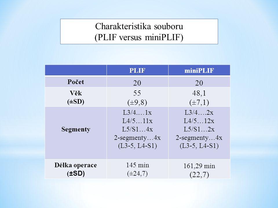 Charakteristika souboru (PLIF versus miniPLIF)