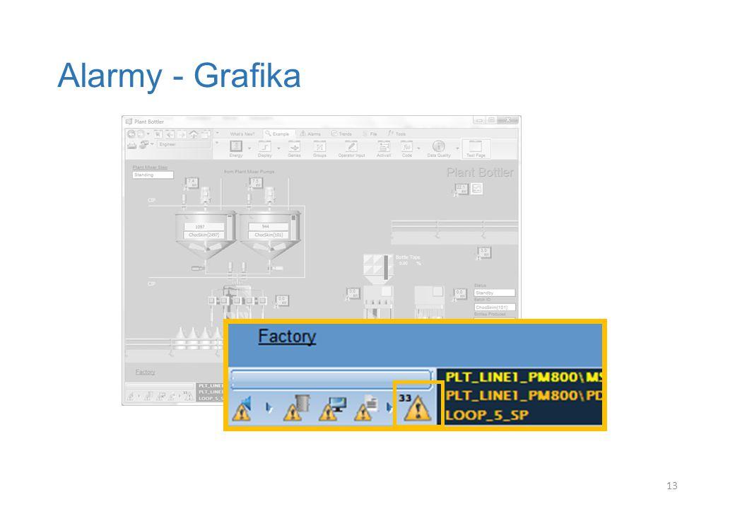Alarmy - Grafika