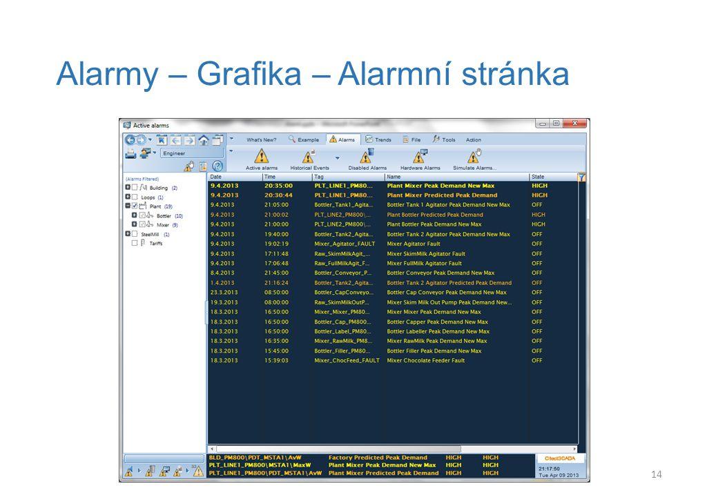 Alarmy – Grafika – Alarmní stránka