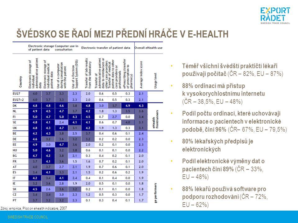 Švédsko se řadí mezi přední hráče v e-health