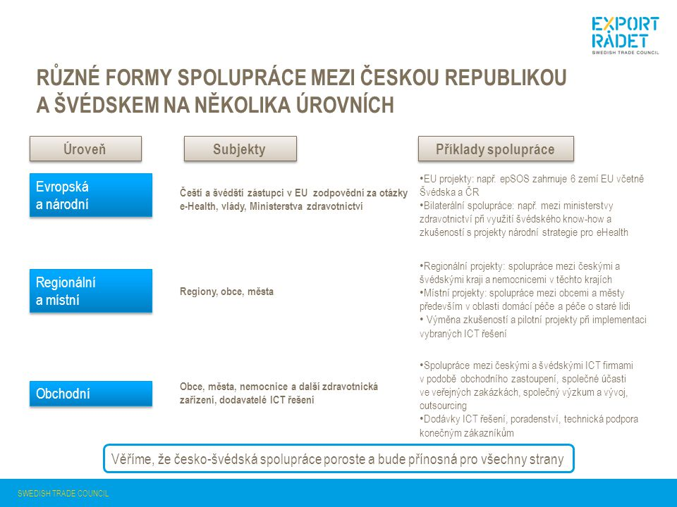 Různé formy spolupráce mezi českou republikou a Švédskem na několika úrovních