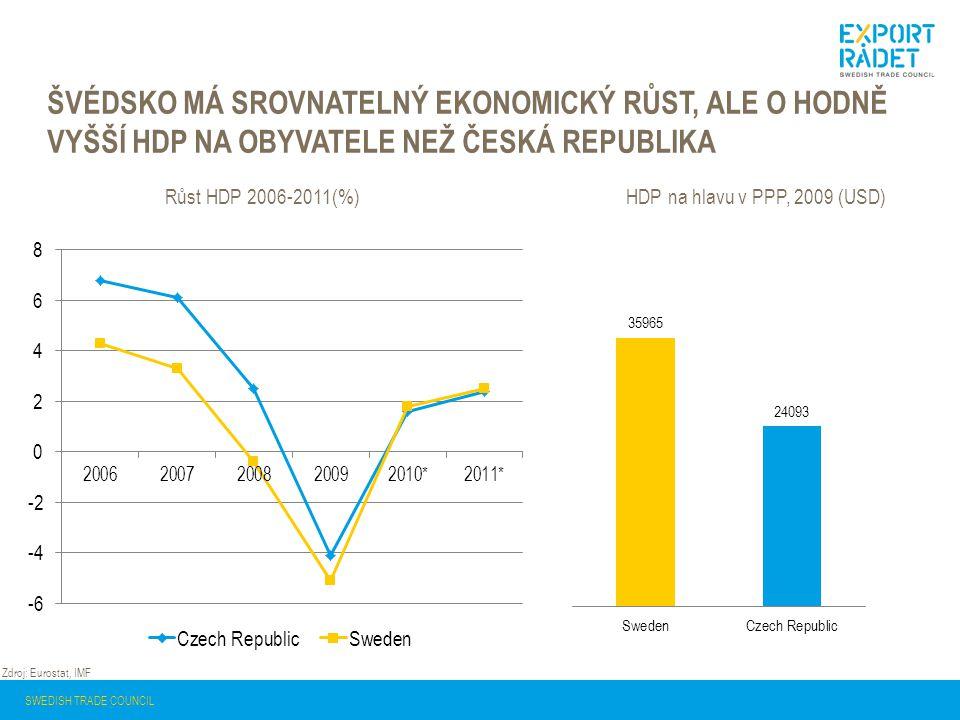 Švédsko má srovnatelný ekonomický růst, ale o hodně vyšší HDP na obyvatele než Česká republika