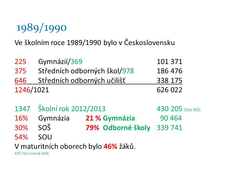 1989/1990 Ve školním roce 1989/1990 bylo v Československu