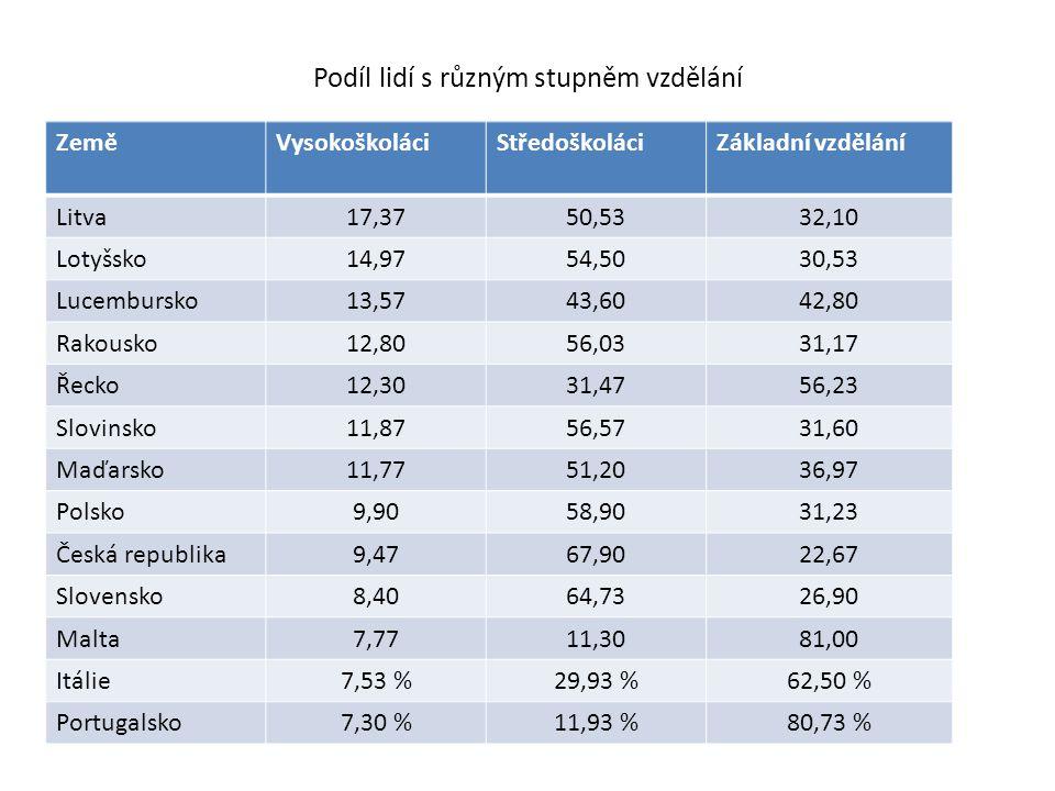 Podíl lidí s různým stupněm vzdělání