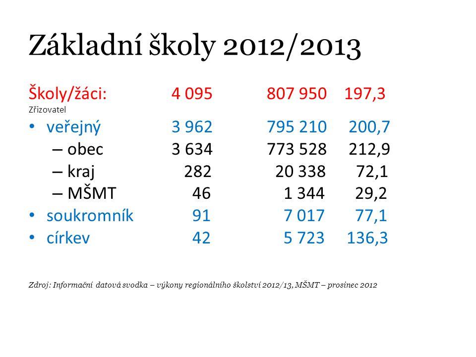 Základní školy 2012/2013 Školy/žáci: 4 095 807 950 197,3