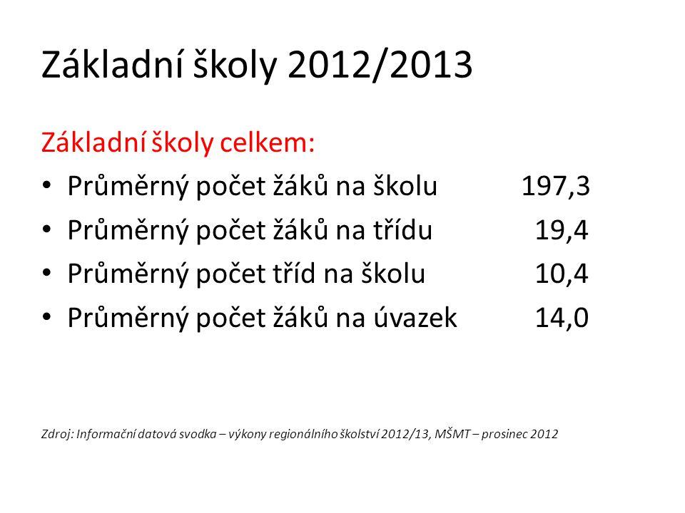 Základní školy 2012/2013 Základní školy celkem: