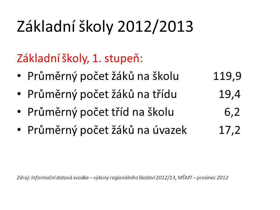Základní školy 2012/2013 Základní školy, 1. stupeň:
