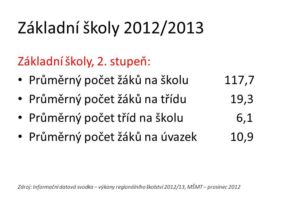 Základní školy 2012/2013 Základní školy, 2. stupeň: