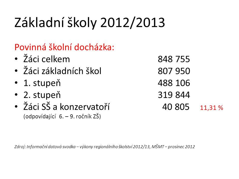 Základní školy 2012/2013 Povinná školní docházka: Žáci celkem 848 755