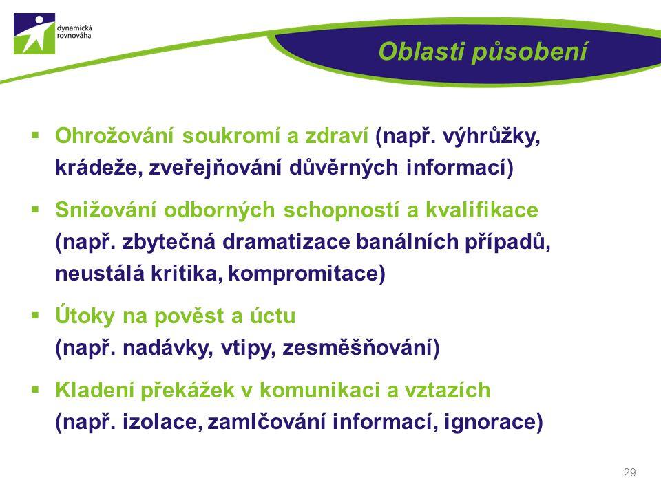 Oblasti působení Ohrožování soukromí a zdraví (např. výhrůžky, krádeže, zveřejňování důvěrných informací)