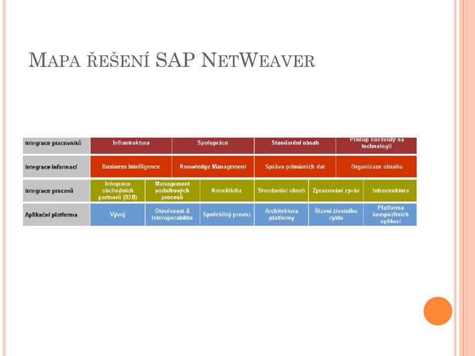 Mapa řešení SAP NetWeaver