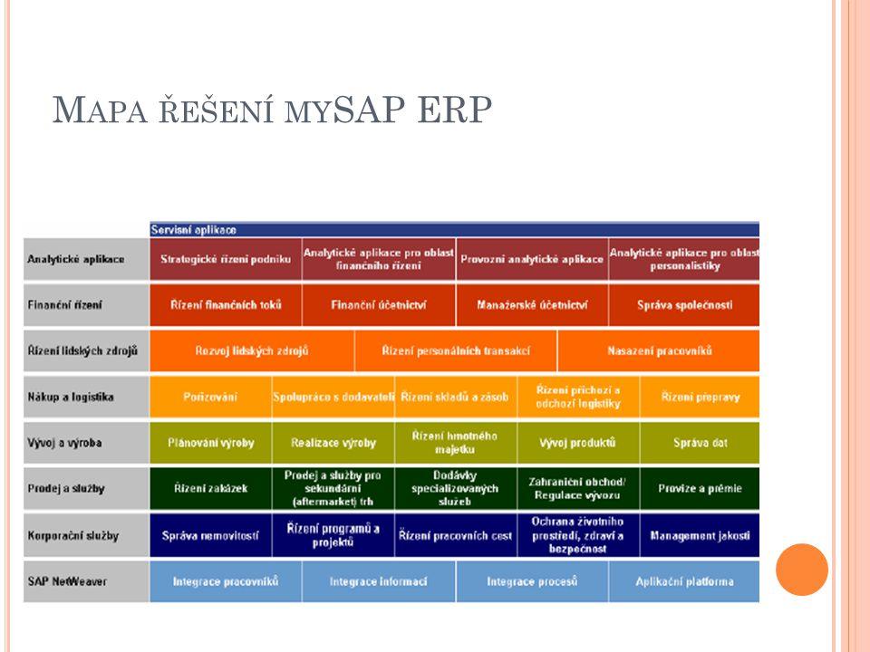Mapa řešení mySAP ERP