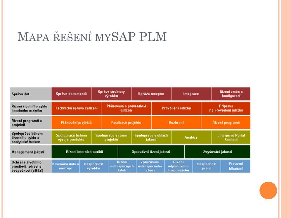 Mapa řešení mySAP PLM