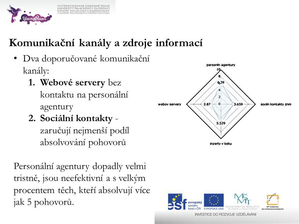 Komunikační kanály a zdroje informací