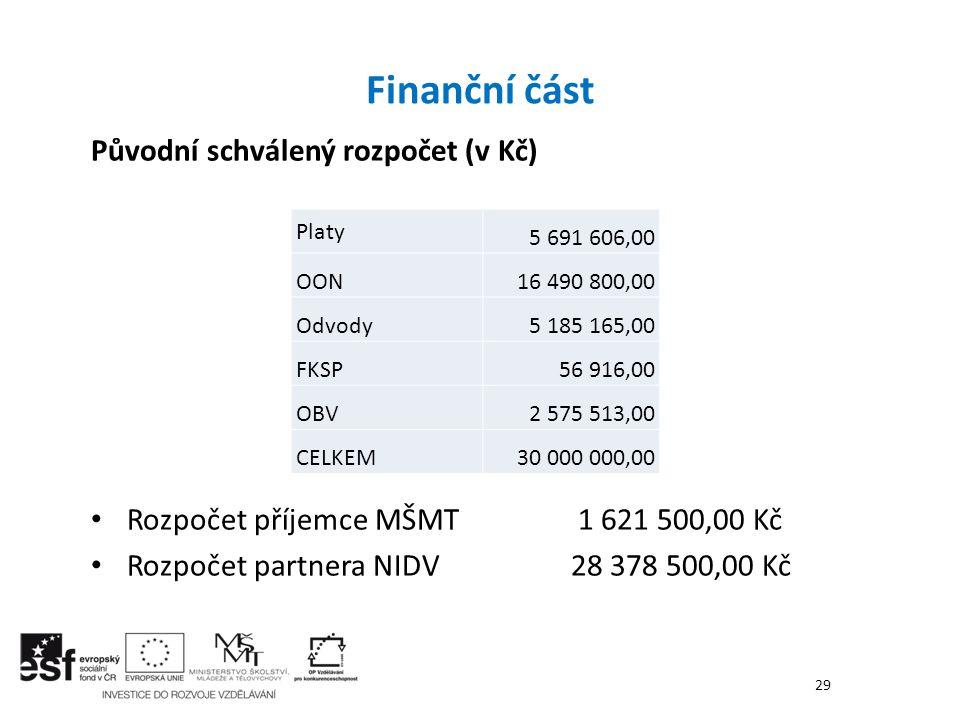 Finanční část Původní schválený rozpočet (v Kč)