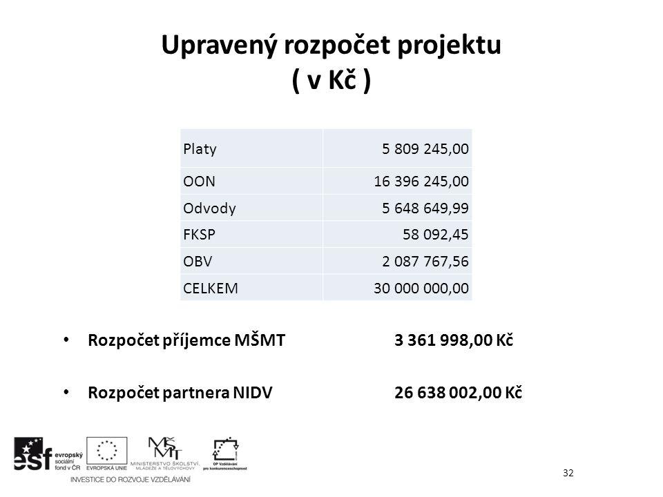 Upravený rozpočet projektu ( v Kč )