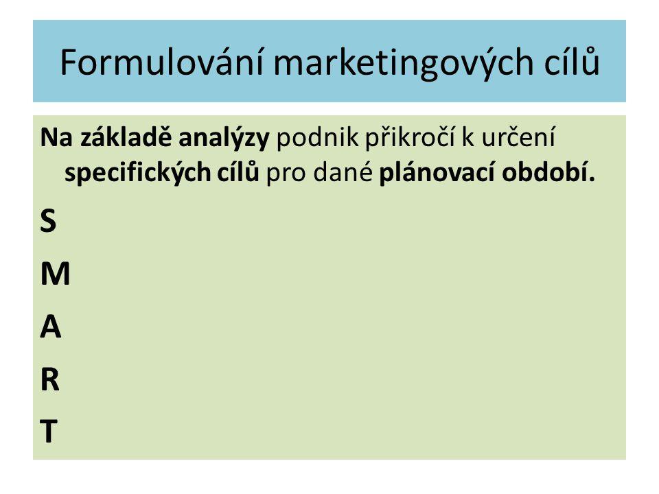 Formulování marketingových cílů