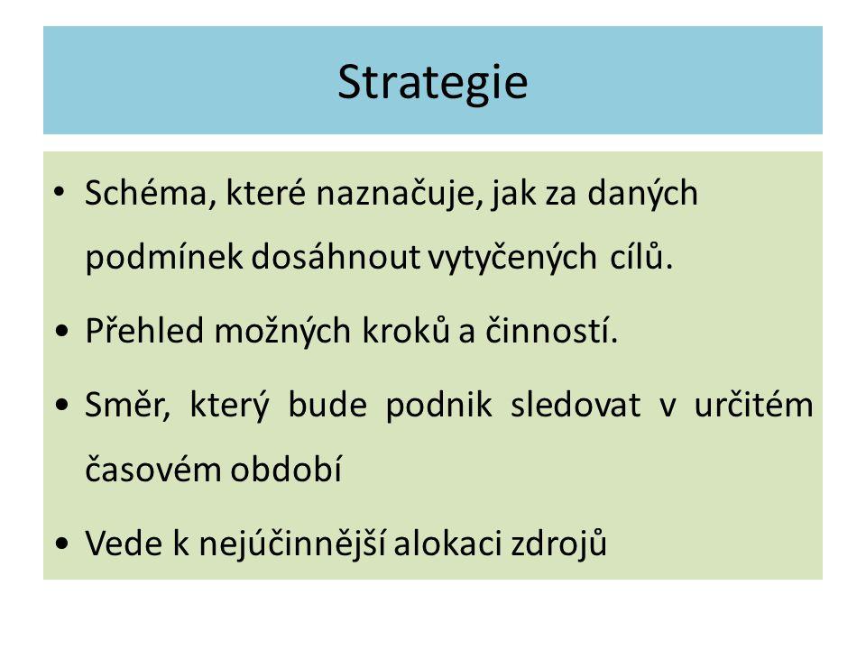 Strategie Schéma, které naznačuje, jak za daných podmínek dosáhnout vytyčených cílů. Přehled možných kroků a činností.