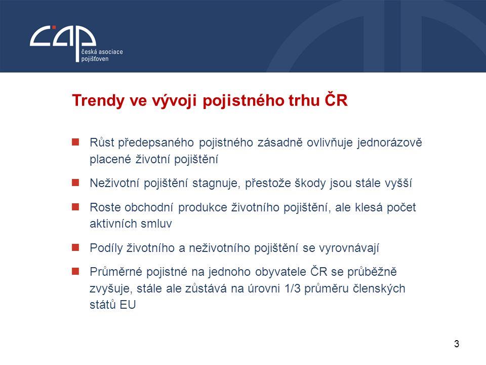 Trendy ve vývoji pojistného trhu ČR
