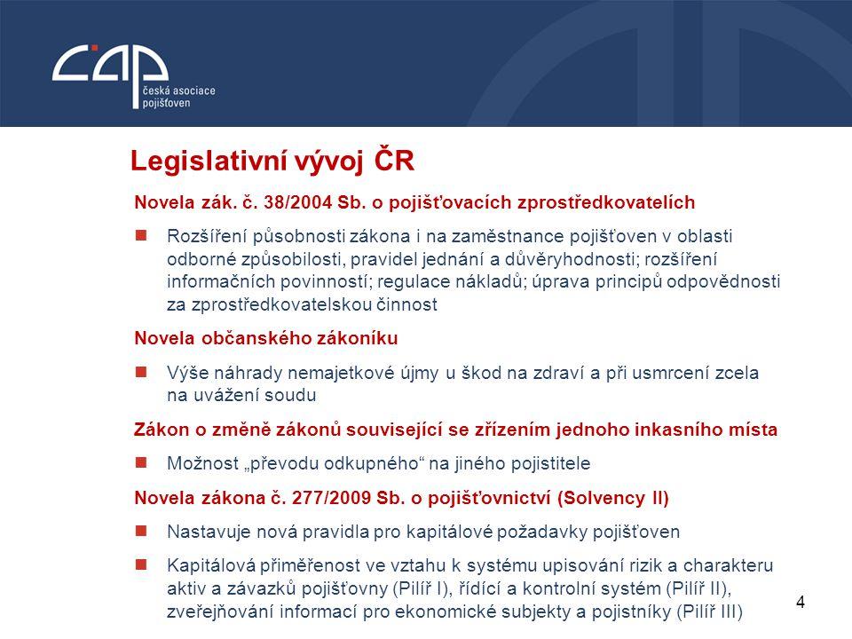 Legislativní vývoj ČR VODNÍ BOHATSTVÍ ČESKÉ REPUBLIKY