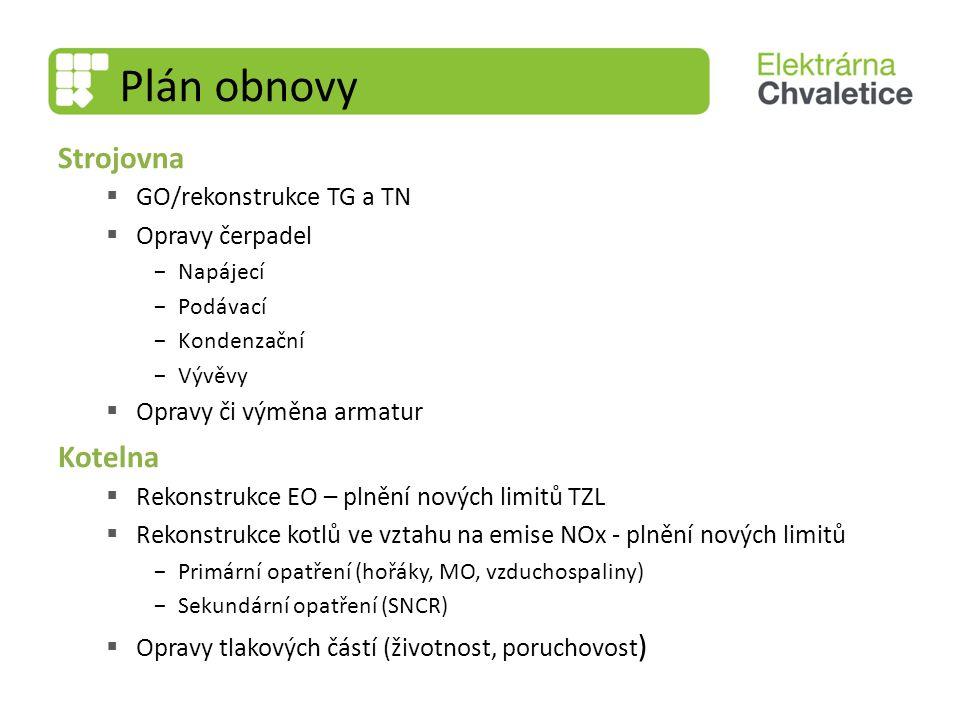 Plán obnovy Strojovna Kotelna GO/rekonstrukce TG a TN Opravy čerpadel