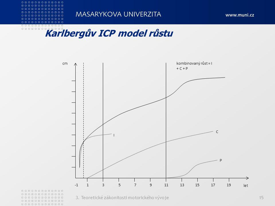 Karlbergův ICP model růstu