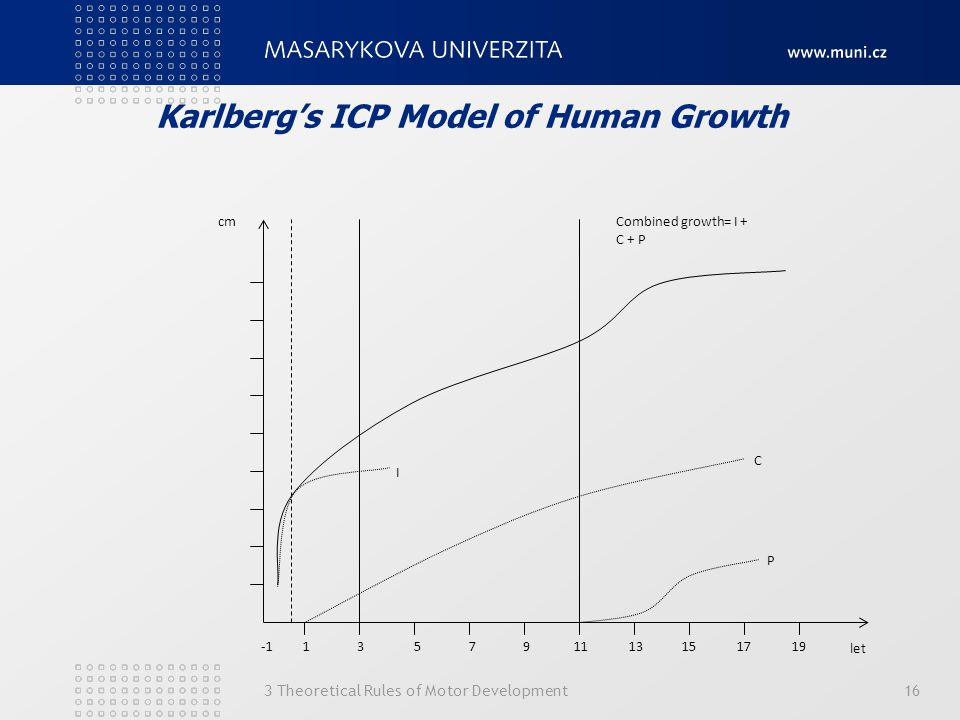 Karlberg's ICP Model of Human Growth