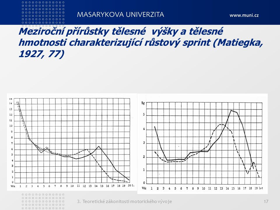 Meziroční přírůstky tělesné výšky a tělesné hmotnosti charakterizující růstový sprint (Matiegka, 1927, 77)
