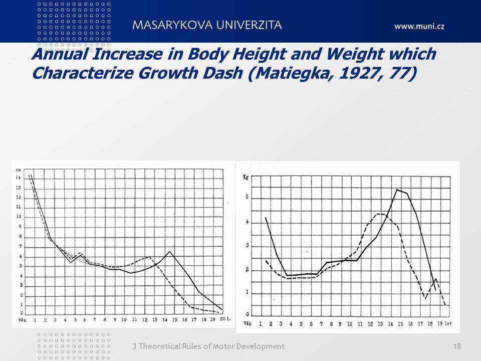 Annual Increase in Body Height and Weight which Characterize Growth Dash (Matiegka, 1927, 77)