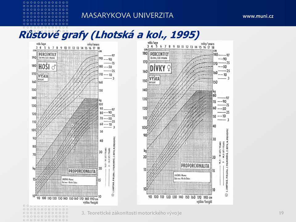 Růstové grafy (Lhotská a kol., 1995)