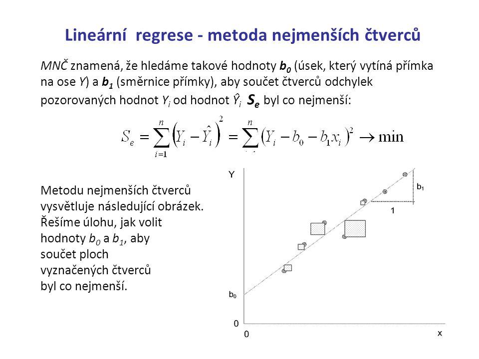 Lineární regrese - metoda nejmenších čtverců