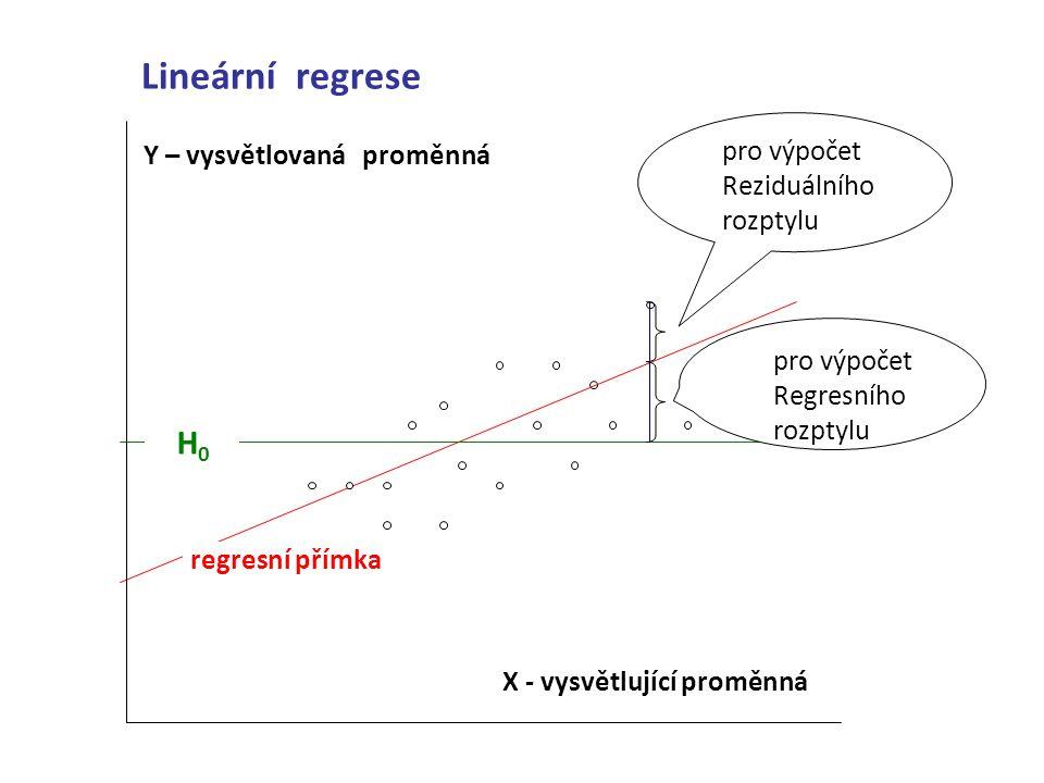 Lineární regrese H0 pro výpočet Reziduálního rozptylu