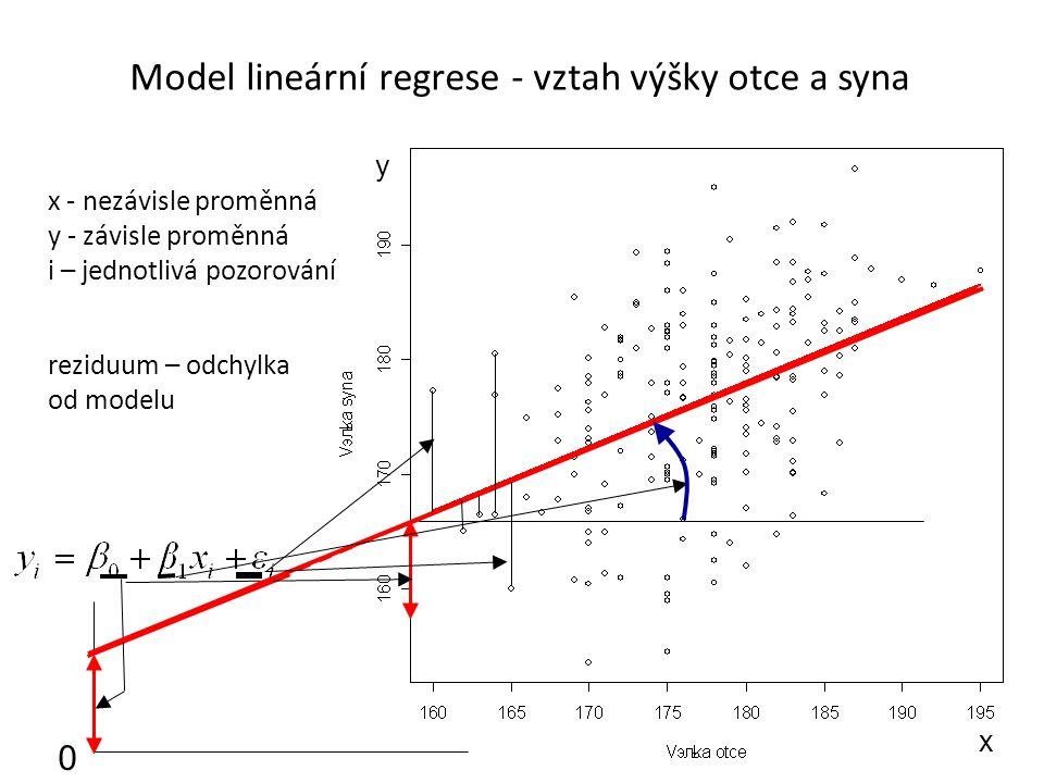 Model lineární regrese - vztah výšky otce a syna