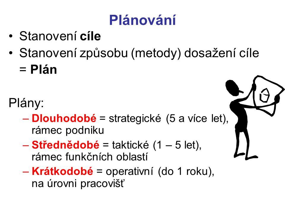 Plánování Stanovení cíle Stanovení způsobu (metody) dosažení cíle